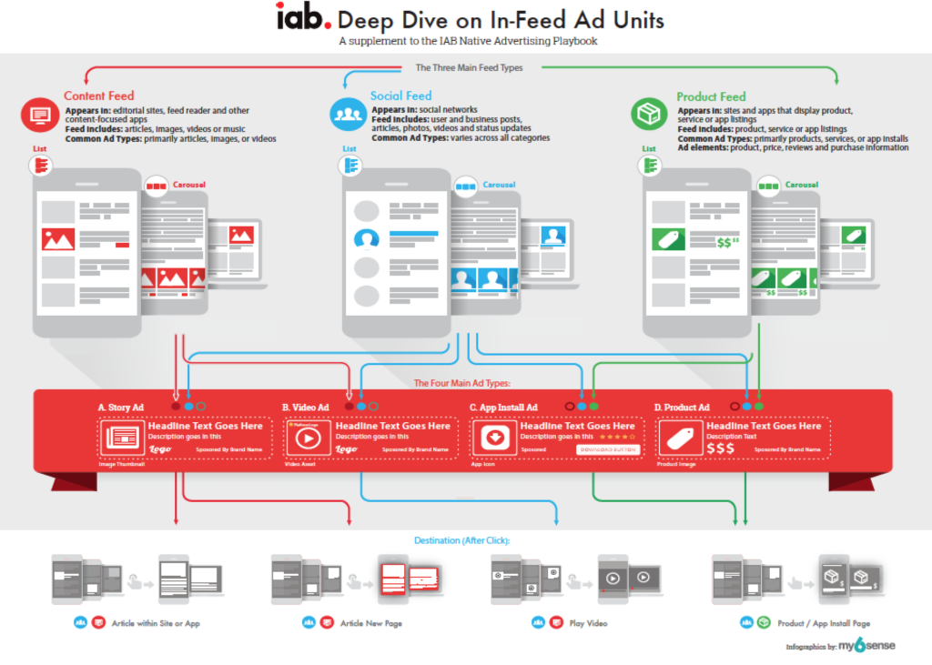 Iab - native ad