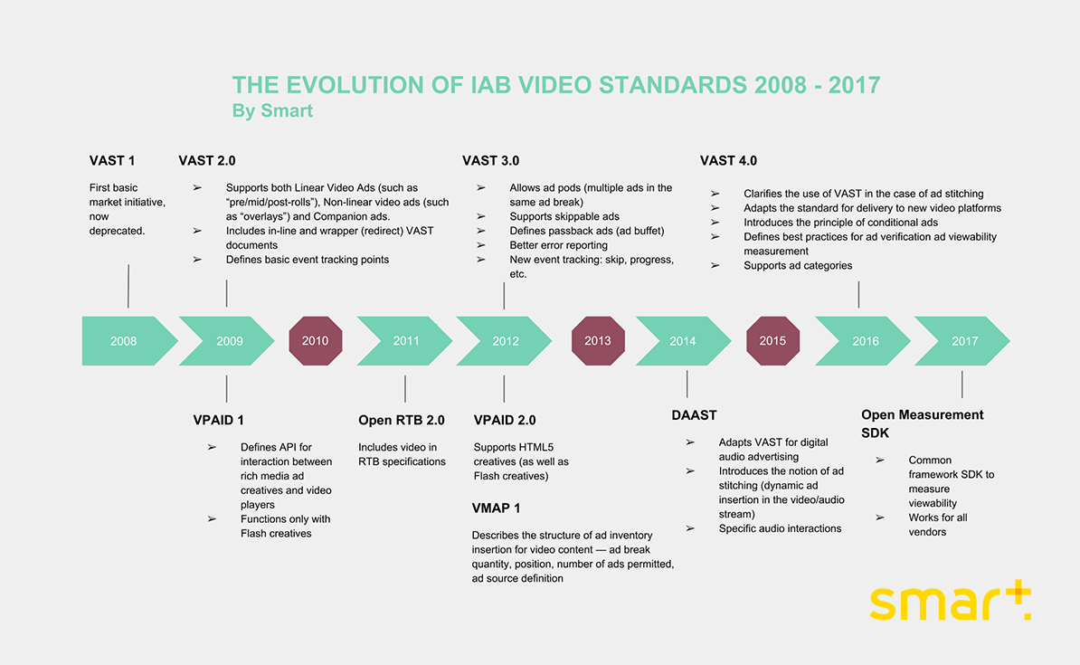 iab video standards