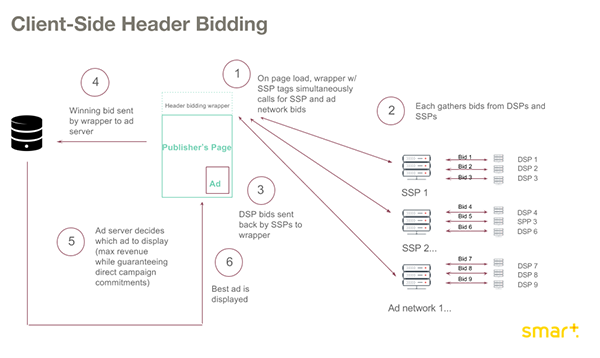 client side header bidding