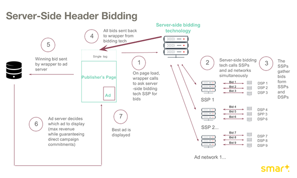 server side header bidding