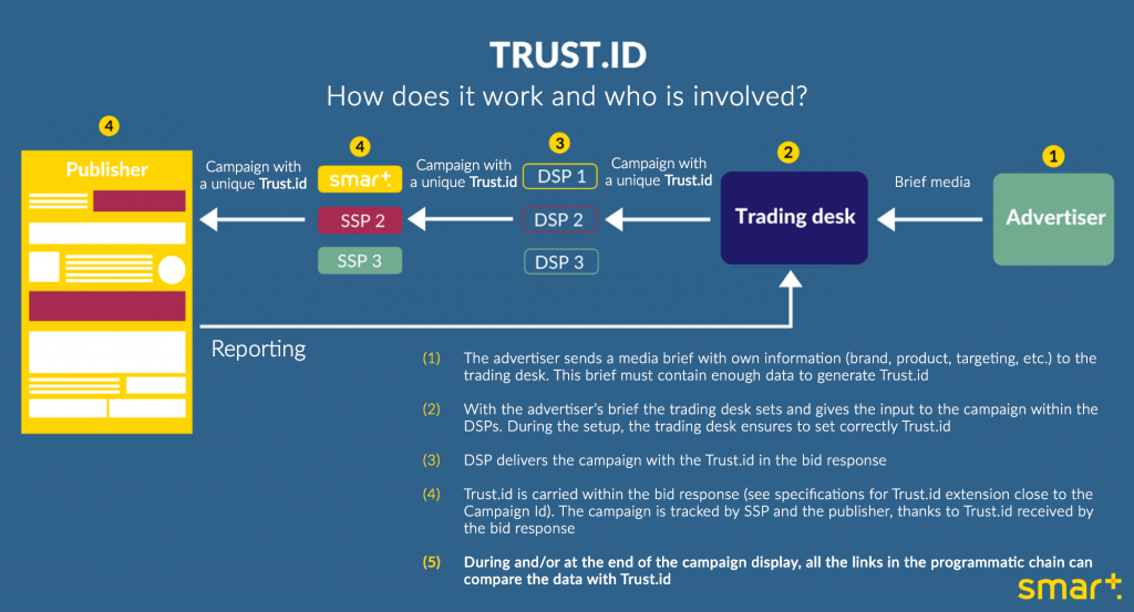 Trust.id-how-does-it-work